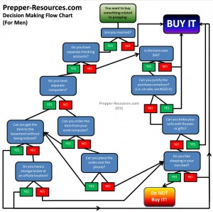 Prepper Decision Making Flow Chart