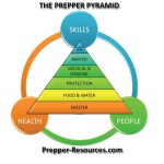Prepper Pyramid from Prepper-Resources dot com