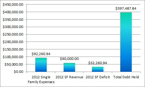 US Government Debt Deficit Chart 2 on Prepper Resources dot com