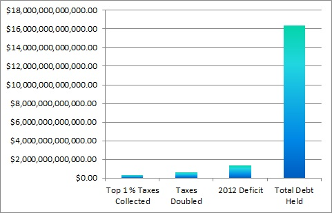 US Government Debt Deficit Chart 3 Prepper Resources dot com