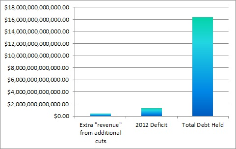 US Government Debt Deficit Chart 4 Prepper Resources dot com