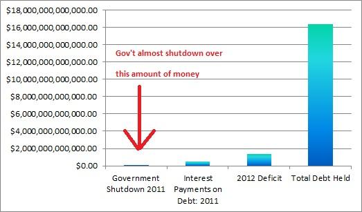 US Government Debt Deficit Chart 6 Prepper Resources dot com