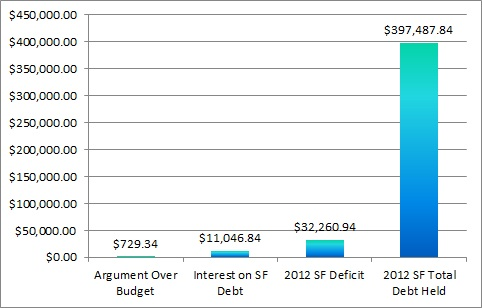 US Government Debt Deficit Chart 7 Prepper Resources dot com