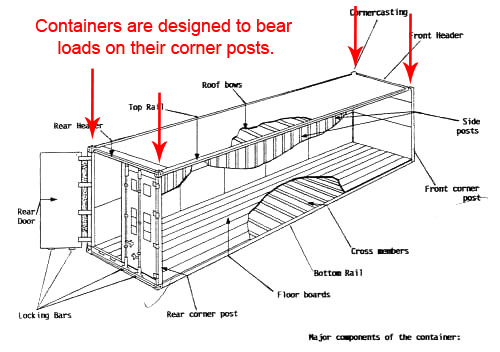 What Every Prepper Should Know About Shipping Containers | Prepper ...