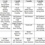Survival Skills Timeline