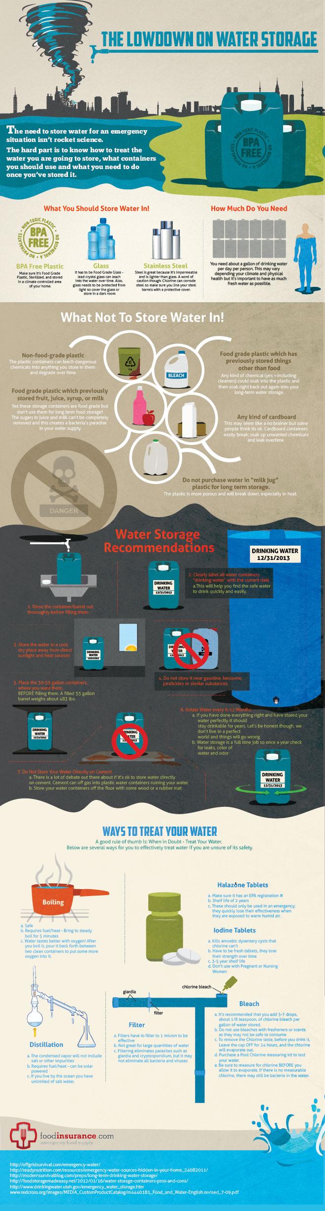 Water Storage Info